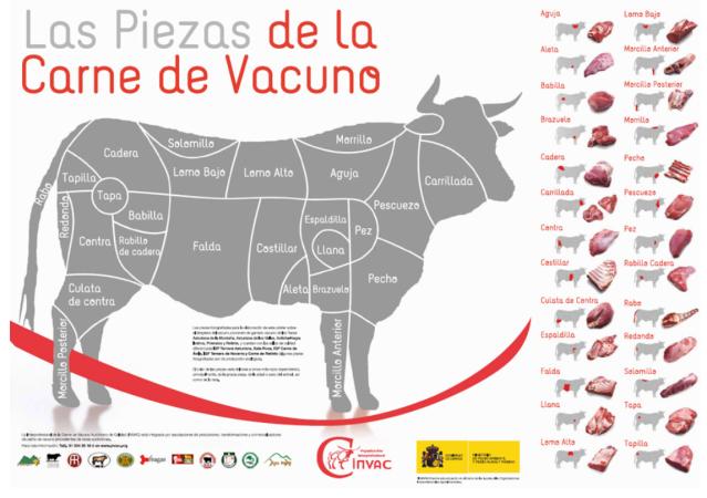 Spanish cuts of beef
